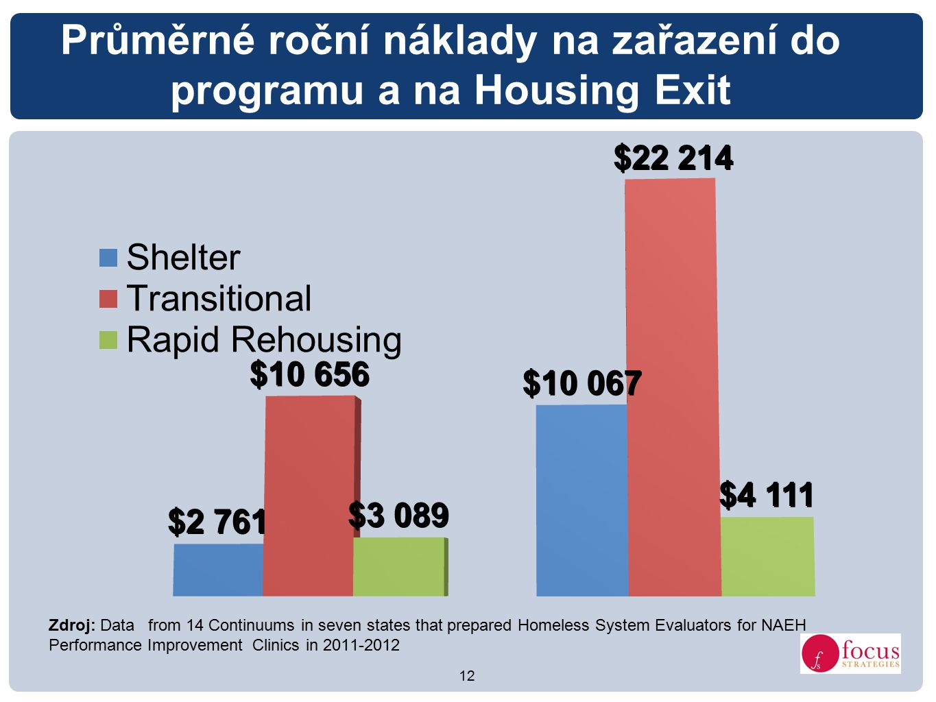 12 Průměrné roční náklady na zařazení do programu a na Housing Exit Zdroj: Data from 14 Continuums in seven states that prepared Homeless System Evaluators for NAEH Performance Improvement Clinics in 2011-2012