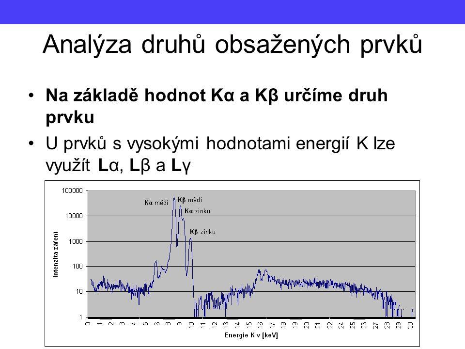 Analýza druhů obsažených prvků Na základě hodnot Kα a Kβ určíme druh prvku U prvků s vysokými hodnotami energií K lze využít Lα, Lβ a Lγ