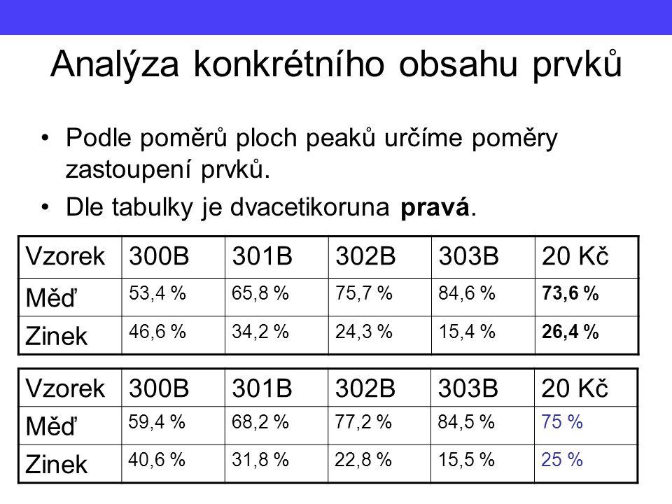 Analýza konkrétního obsahu prvků Podle poměrů ploch peaků určíme poměry zastoupení prvků. Dle tabulky je dvacetikoruna pravá. Vzorek300B301B302B303B20