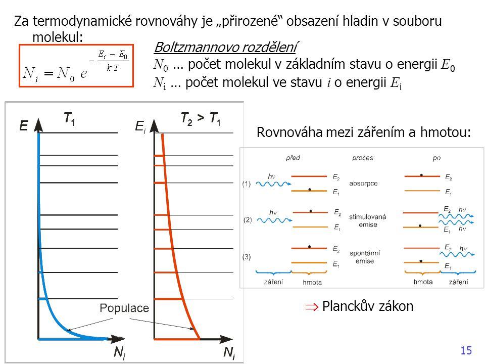 """15 Za termodynamické rovnováhy je """"přirozené obsazení hladin v souboru molekul: Boltzmannovo rozdělení N 0 … počet molekul v základním stavu o energii E 0 N i … počet molekul ve stavu i o energii E i Rovnováha mezi zářením a hmotou:  Planckův zákon"""