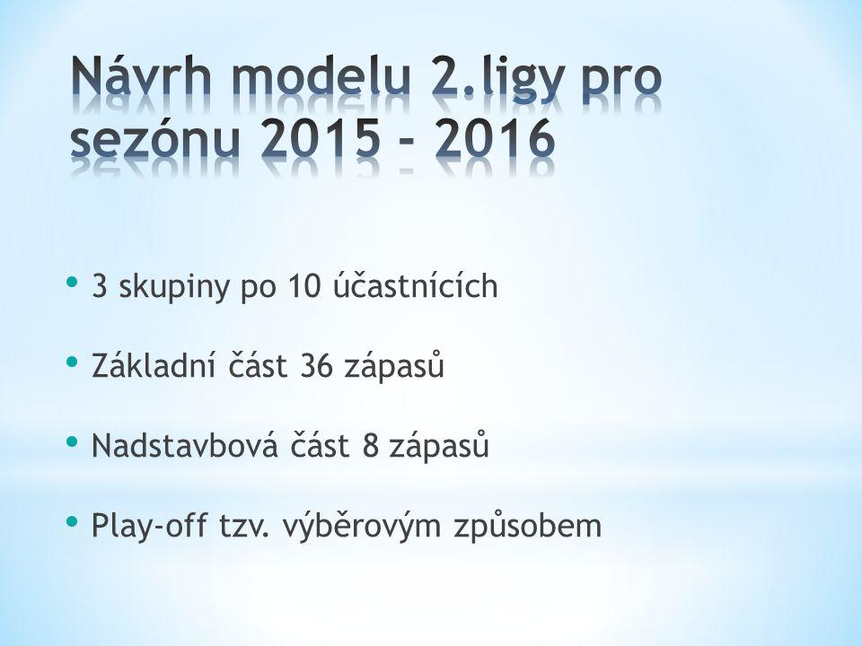 3 skupiny po 10 účastnících Základní část 36 zápasů Nadstavbová část 8 zápasů Play-off tzv.