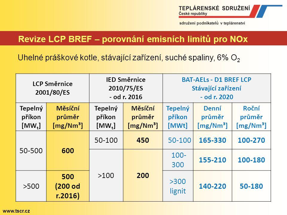 sdružení podnikatelů v teplárenství www.tscr.cz Revize LCP BREF – porovnání emisních limitů pro NOx Uhelné práškové kotle, stávající zařízení, suché s