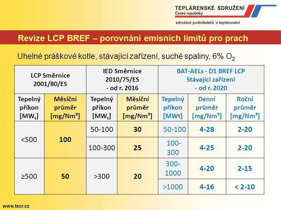 sdružení podnikatelů v teplárenství www.tscr.cz Revize LCP BREF – porovnání emisních limitů pro prach Uhelné práškové kotle, stávající zařízení, suché