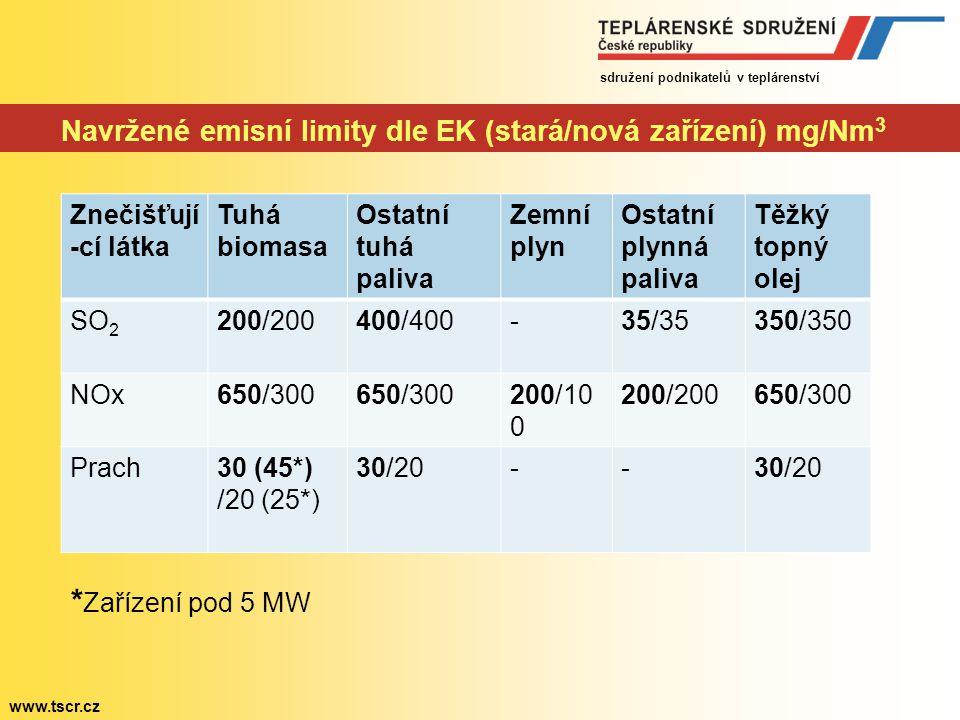 sdružení podnikatelů v teplárenství www.tscr.cz Revize LCP BREF – současný obsah návrhu Oproti požadavkům IED: - závazné emisní limity na další polutanty CO, NH 3, HCL, HF, Hg - podstatné zpřísnění hodnot u polutantů NOx, SO 2 a prachu - další požadavky na velká spalovací zařízení – čistá účinnost atd.