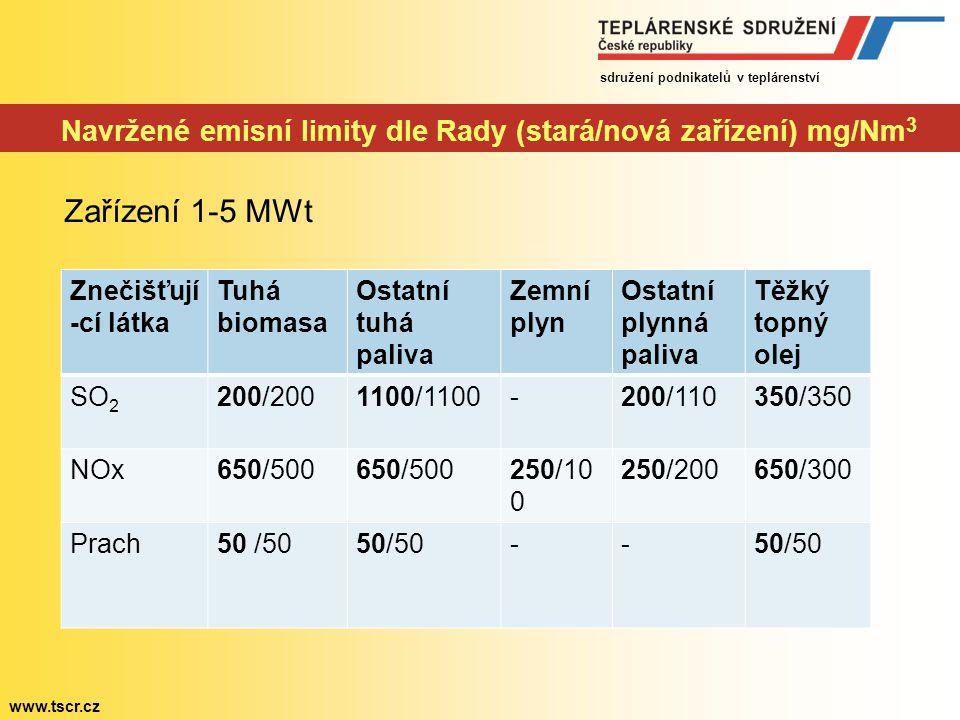 sdružení podnikatelů v teplárenství www.tscr.cz Revize LCP BREF – porovnání emisních limitů pro prach Uhelné práškové kotle, stávající zařízení, suché spaliny, 6% O 2 LCP Směrnice 2001/80/ES IED Směrnice 2010/75/ES - od r.