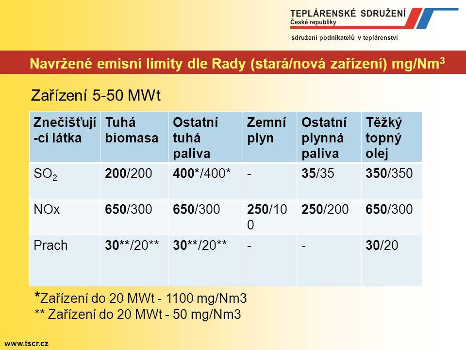 sdružení podnikatelů v teplárenství www.tscr.cz Revize LCP BREF – problematické oblasti Energetická účinnost -nově navrhované požadavky pro kogenerační zdroje na splnění jak čisté elektrické účinnosti tak čisté celkové účinnosti jsou technicky nesplnitelné a oproti čistě kondenzačním nebo výtopenským zdrojům diskriminační Emisní limity pro rtuť - navrhované emisní limit 10 µg/Nm3 spalin (při 6% O2) při spalování hnědého uhlí nereálně nízký oproti např.