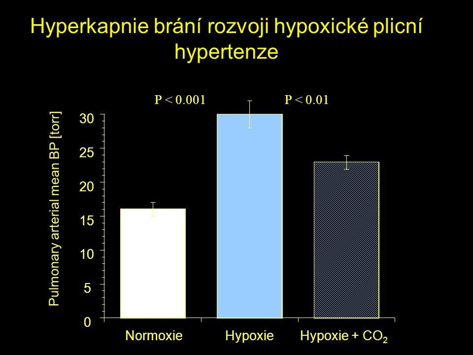 Hyperkapnie brání rozvoji hypoxické plicní hypertenze NormoxieHypoxieHypoxie + CO 2 0 5 10 15 20 25 30 Pulmonary arterial mean BP [torr] P < 0.001P <