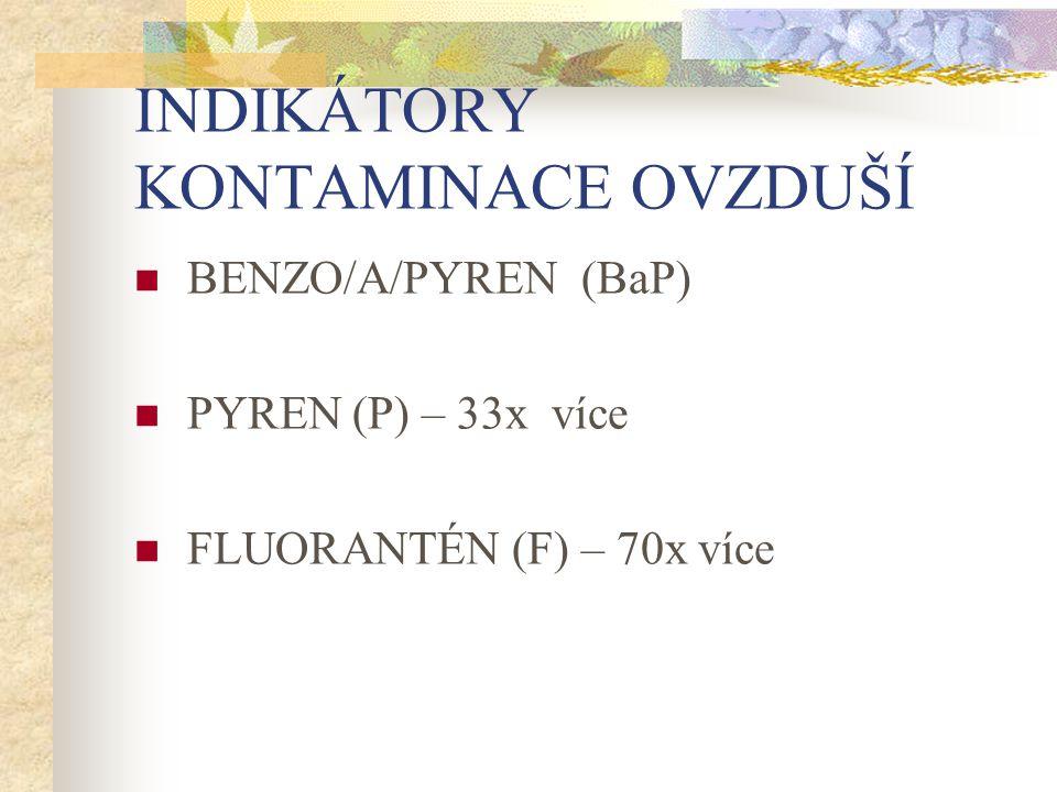 INDIKÁTORY KONTAMINACE OVZDUŠÍ BENZO/A/PYREN (BaP) PYREN (P) – 33x více FLUORANTÉN (F) – 70x více