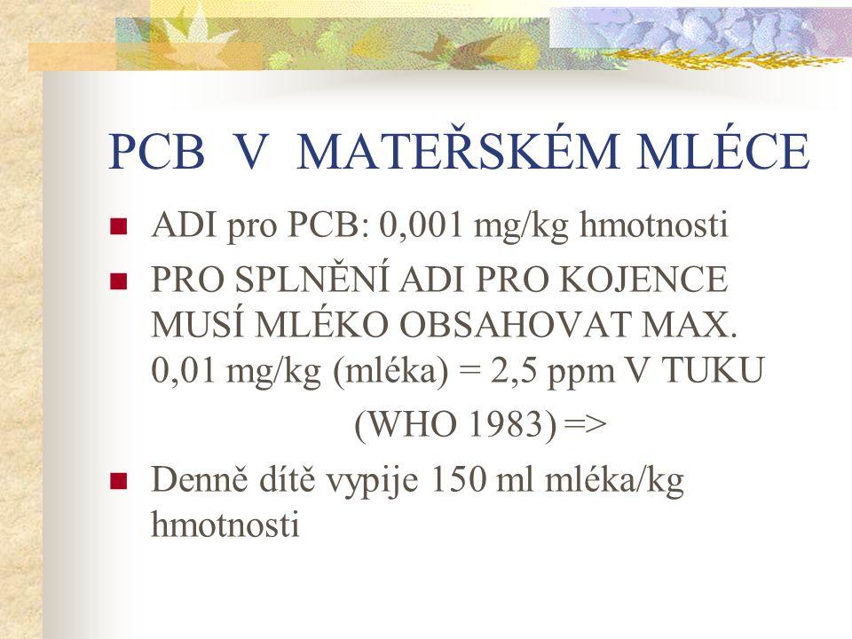 PCB V MATEŘSKÉM MLÉCE ADI pro PCB: 0,001 mg/kg hmotnosti PRO SPLNĚNÍ ADI PRO KOJENCE MUSÍ MLÉKO OBSAHOVAT MAX. 0,01 mg/kg (mléka) = 2,5 ppm V TUKU (WH