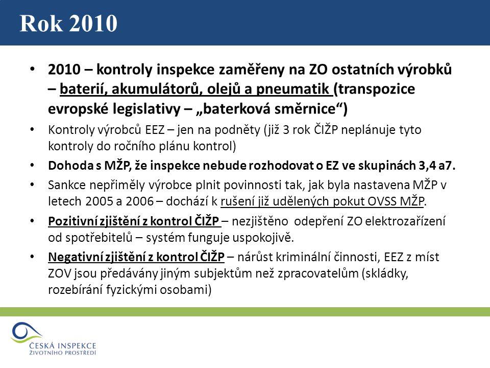 """Rok 2010 2010 – kontroly inspekce zaměřeny na ZO ostatních výrobků – baterií, akumulátorů, olejů a pneumatik (transpozice evropské legislativy – """"baterková směrnice ) Kontroly výrobců EEZ – jen na podněty (již 3 rok ČIŽP neplánuje tyto kontroly do ročního plánu kontrol) Dohoda s MŽP, že inspekce nebude rozhodovat o EZ ve skupinách 3,4 a7."""