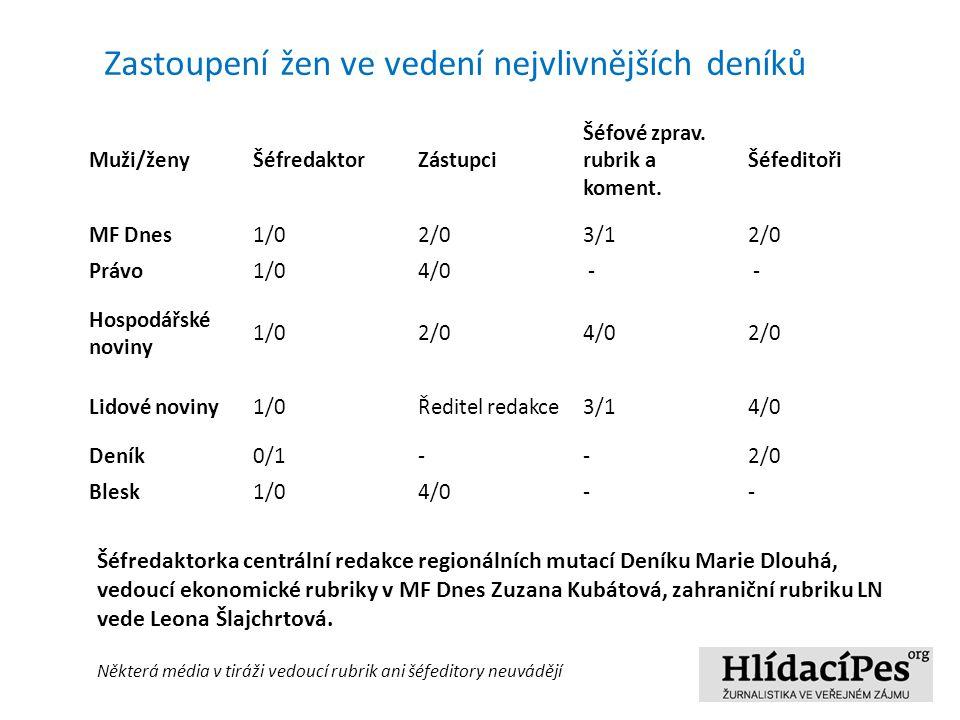 Muži/ženyŠéfredaktorZástupci Šéfové zprav. rubrik a koment.
