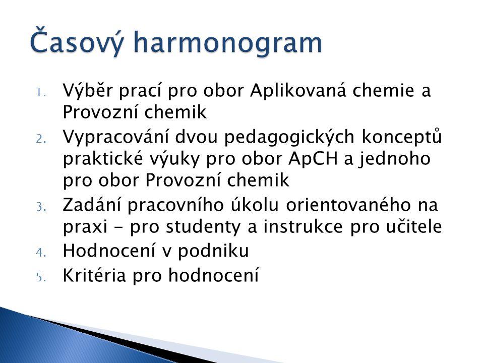 1. Výběr prací pro obor Aplikovaná chemie a Provozní chemik 2.