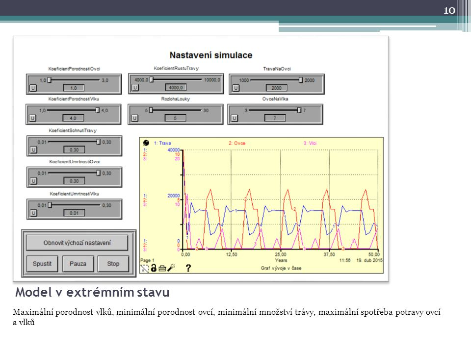 Model v extrémním stavu Maximální porodnost vlků, minimální porodnost ovcí, minimální množství trávy, maximální spotřeba potravy ovcí a vlků 10