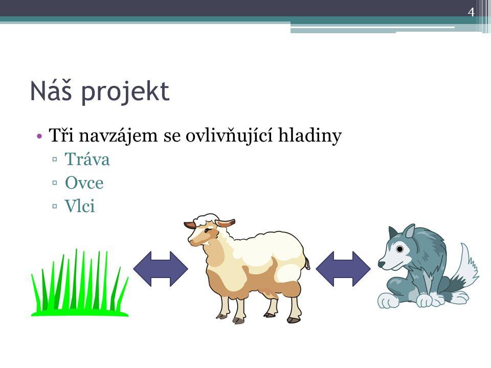 Zkoumání reality Kolik vyroste trávy za rok ▫Cca 7000kg/ha Kolik trávy sní ovce za rok ▫Cca 1500kg Kolik ovcí se narodí za jeden rok ▫Cca 1-3 ovce Kolik masa sní vlk za jeden rok ▫Cca 700kg ročně = cca 5 ovcí Kolik vlků se narodí za jeden rok ▫Cca 5-6 http://www.equichannel.cz/forum/diskuze/1327845 http://svet-zvirat.magazin-chovatelstvi.cz/plemena-ovci-ovce.c008918.html http://cs.wikipedia.org/wiki/Vlk_obecn%C3%BD#Rozmno.C5.BEov.C3.A1n.C3.AD http://cs.wikipedia.org/wiki/Ovce_dom%C3%A1c%C3%AD#Chov 5