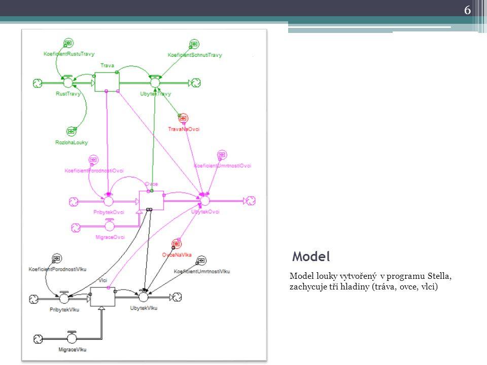 Model Model louky vytvořený v programu Stella, zachycuje tři hladiny (tráva, ovce, vlci) 6