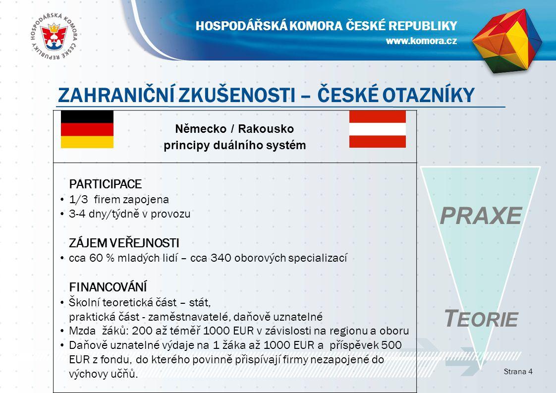 www.komora.cz HOSPODÁŘSKÁ KOMORA ČESKÉ REPUBLIKY Strana 4 www.komora.cz HOSPODÁŘSKÁ KOMORA ČESKÉ REPUBLIKY ZAHRANIČNÍ ZKUŠENOSTI – ČESKÉ OTAZNÍKY Německo / Rakousko principy duálního systém PARTICIPACE 1/3 firem zapojena 3-4 dny/týdně v provozu ZÁJEM VEŘEJNOSTI cca 60 % mladých lidí – cca 340 oborových specializací FINANCOVÁNÍ Školní teoretická část – stát, praktická část - zaměstnavatelé, daňově uznatelné Mzda žáků: 200 až téměř 1000 EUR v závislosti na regionu a oboru Daňově uznatelné výdaje na 1 žáka až 1000 EUR a příspěvek 500 EUR z fondu, do kterého povinně přispívají firmy nezapojené do výchovy učňů.