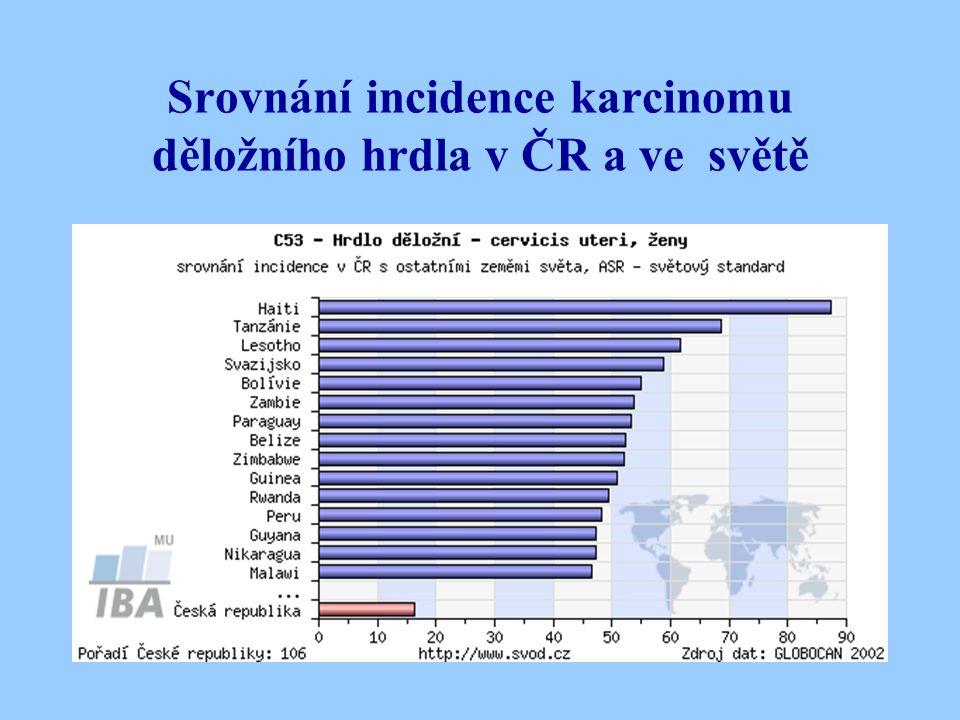 Nádory děložního těla (Ca corporis uteri, Ca endometrii) Incidence Incidence vysoká ve vyspělých zemích 20 - 35/100 000 žen ČR 33,6/100 000 žen v r.