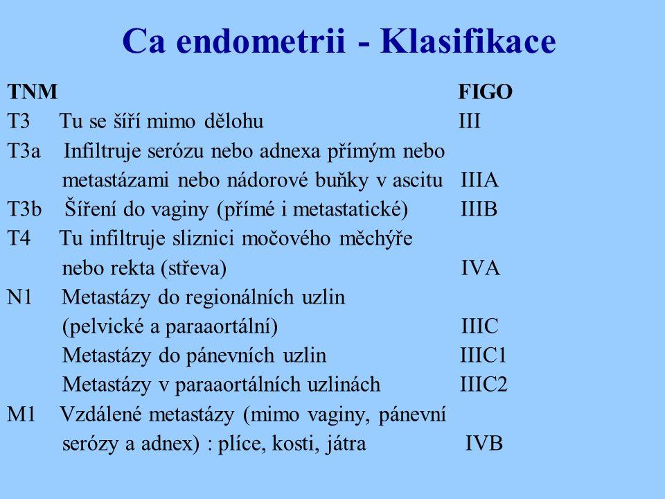 Ca endometrii - Klasifikace TNM FIGO T3 Tu se šíří mimo dělohu III T3a Infiltruje serózu nebo adnexa přímým nebo metastázami nebo nádorové buňky v asc