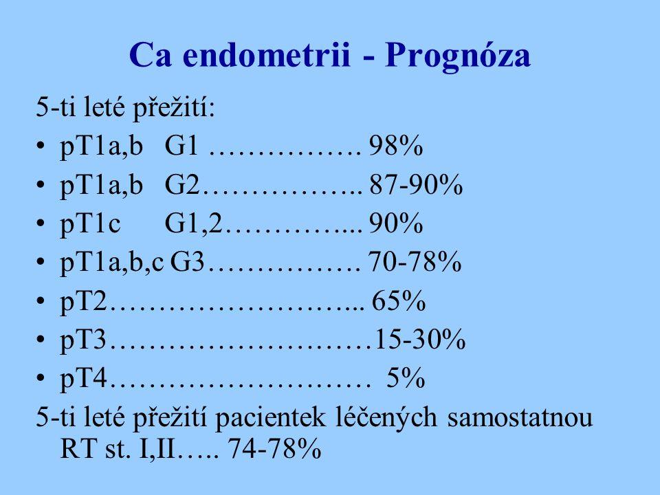 Ca endometrii - Prognóza 5-ti leté přežití: pT1a,b G1 ……………. 98% pT1a,b G2…………….. 87-90% pT1c G1,2…………... 90% pT1a,b,c G3……………. 70-78% pT2……………………...
