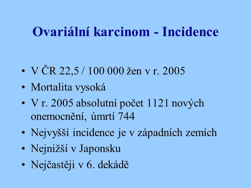 Ovariální karcinom - Incidence V ČR 22,5 / 100 000 žen v r. 2005 Mortalita vysoká V r. 2005 absolutní počet 1121 nových onemocnění, úmrtí 744 Nejvyšší