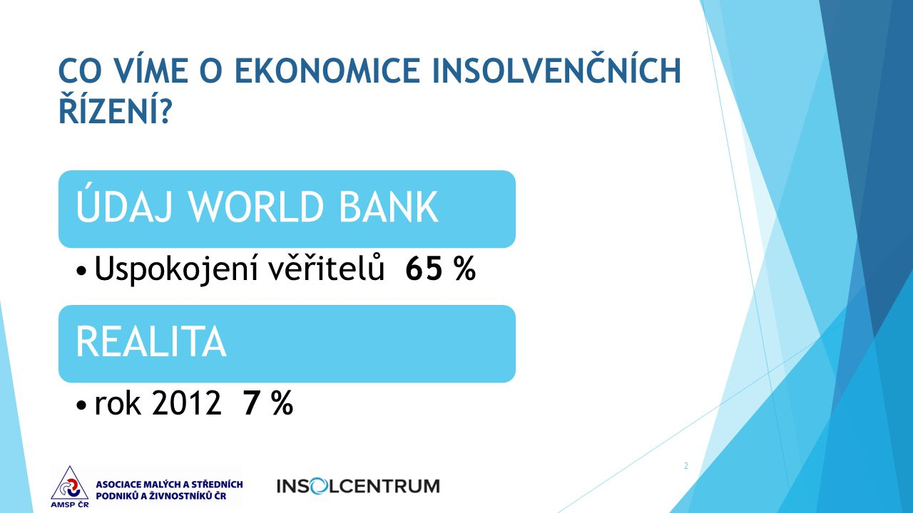 CO VÍME O EKONOMICE INSOLVENČNÍCH ŘÍZENÍ? ÚDAJ WORLD BANK Uspokojení věřitelů 65 % REALITA rok 2012 7 % 2