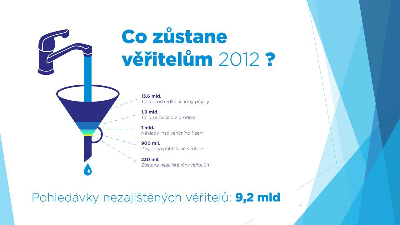 USPOKOJENÍ NEZAJIŠTĚNÝCH VĚŘITELŮ Rok 2011 2 % Rok 2012 2,5 % 4