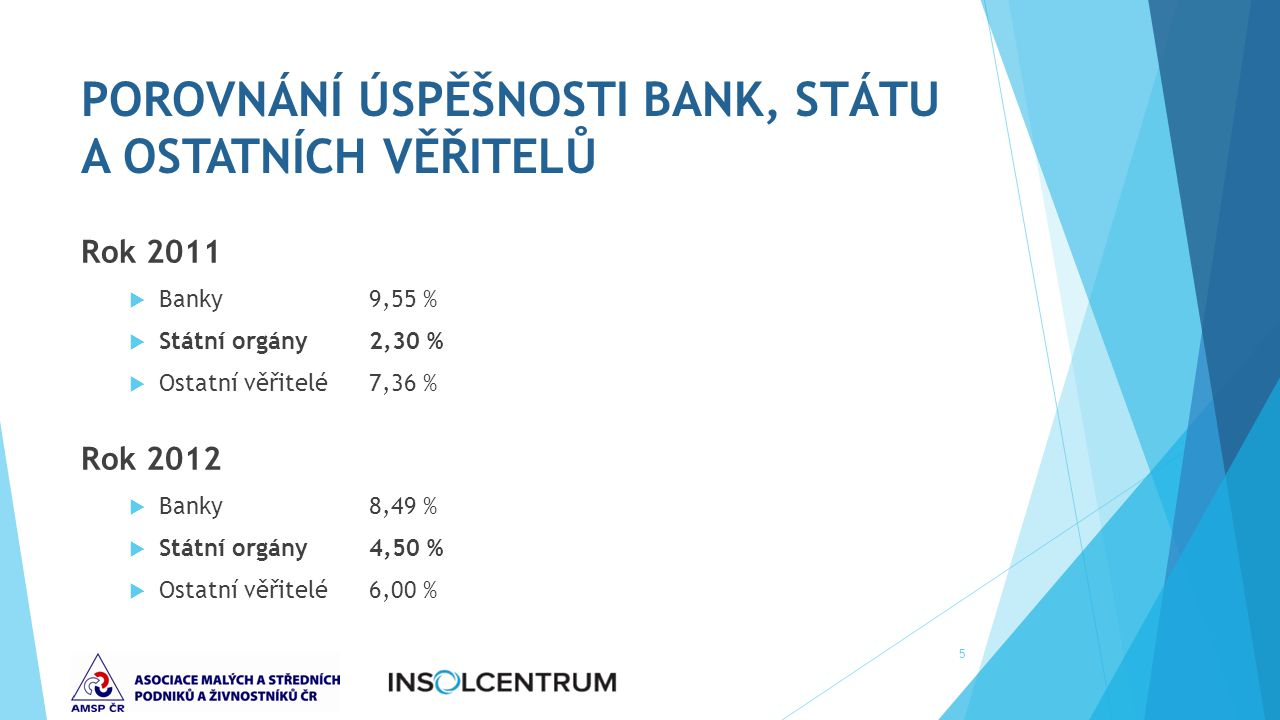 POROVNÁNÍ ÚSPĚŠNOSTI BANK, STÁTU A OSTATNÍCH VĚŘITELŮ Rok 2011  Banky9,55 %  Státní orgány2,30 %  Ostatní věřitelé7,36 % Rok 2012  Banky8,49 %  Státní orgány4,50 %  Ostatní věřitelé6,00 % 5