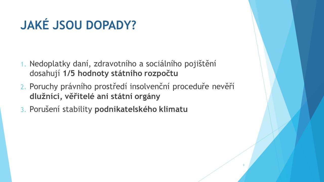 JAKÉ JSOU DOPADY. 1.