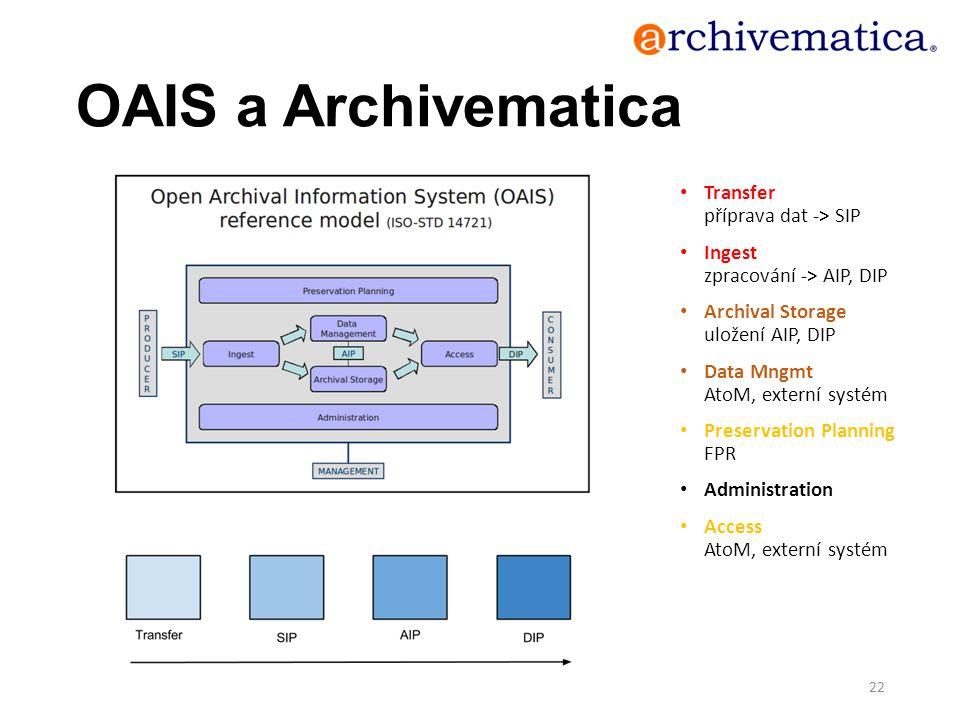 OAIS a Archivematica Transfer příprava dat -> SIP Ingest zpracování -> AIP, DIP Archival Storage uložení AIP, DIP Data Mngmt AtoM, externí systém Pres