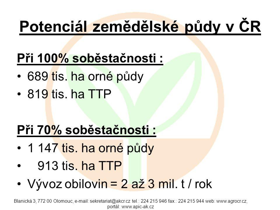 Potenciál zemědělské půdy v ČR Při 100% soběstačnosti : 689 tis. ha orné půdy 819 tis. ha TTP Při 70% soběstačnosti : 1 147 tis. ha orné půdy 913 tis.