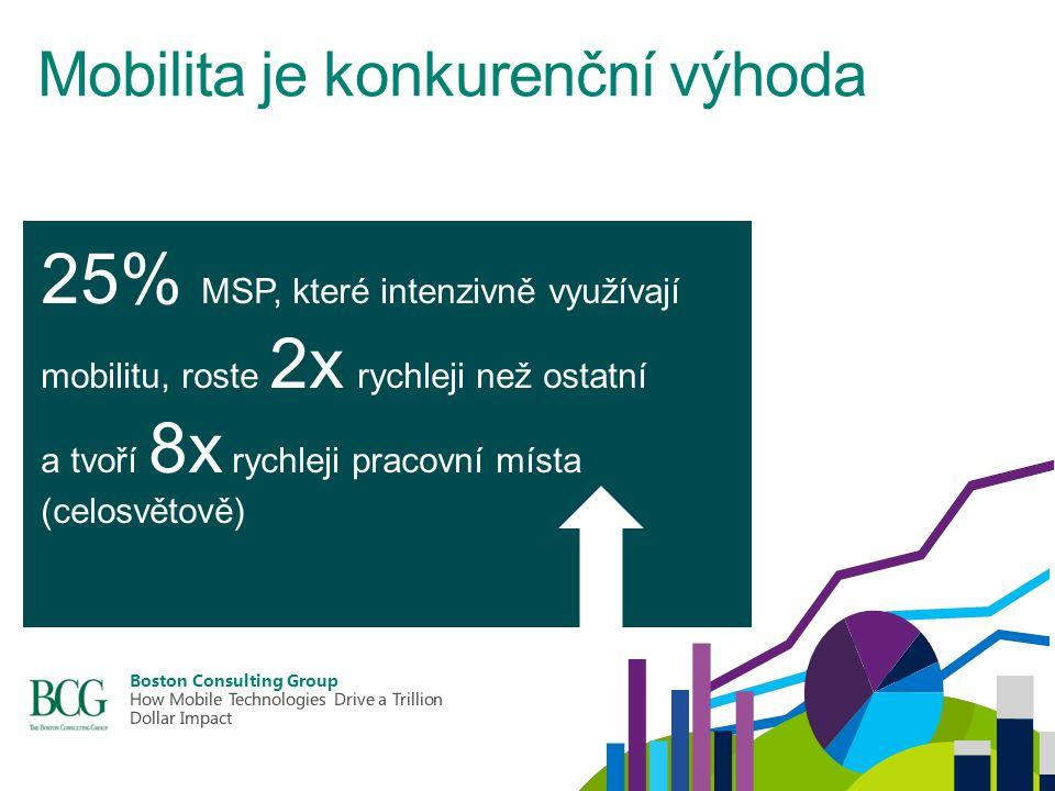 Mobilita je konkurenční výhoda 25% MSP, které intenzivně využívají mobilitu, roste 2x rychleji než ostatní a tvoří 8x rychleji pracovní místa (celosvětově)
