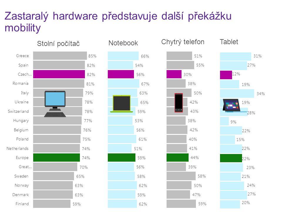 Stolní počítač Notebook Chytrý telefonTablet Zastaralý hardware představuje další překážku mobility