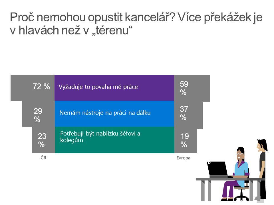 51 % Vyžaduje to povaha mé práce Nemám nástroje na práci na dálku 29%29% Potřebuji být nablízku šéfovi a kolegům 23 % 72 % 19 % 37 % 59%59%