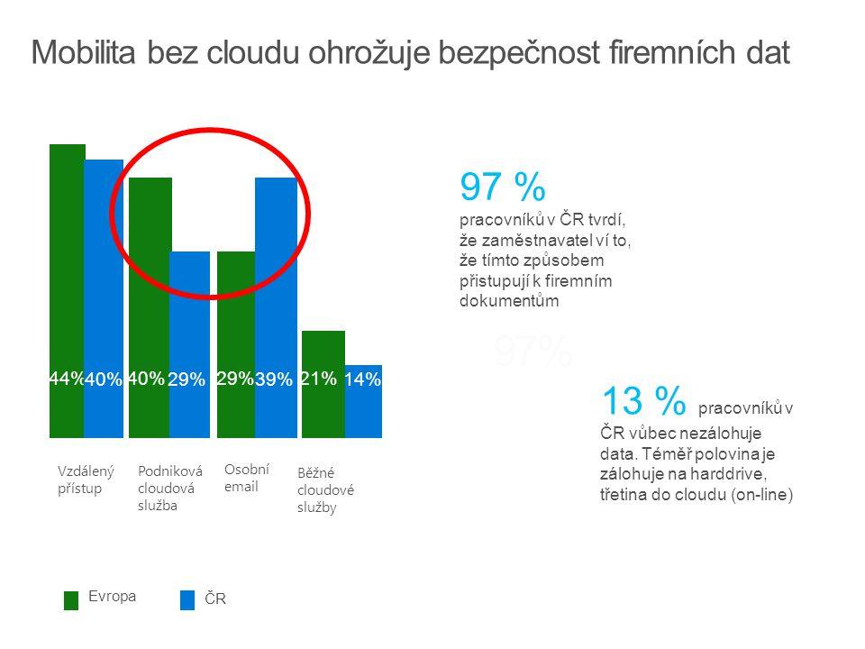 Vzdálený přístup Podniková cloudová služba Osobní email Běžné cloudové služby 13 % pracovníků v ČR vůbec nezálohuje data.