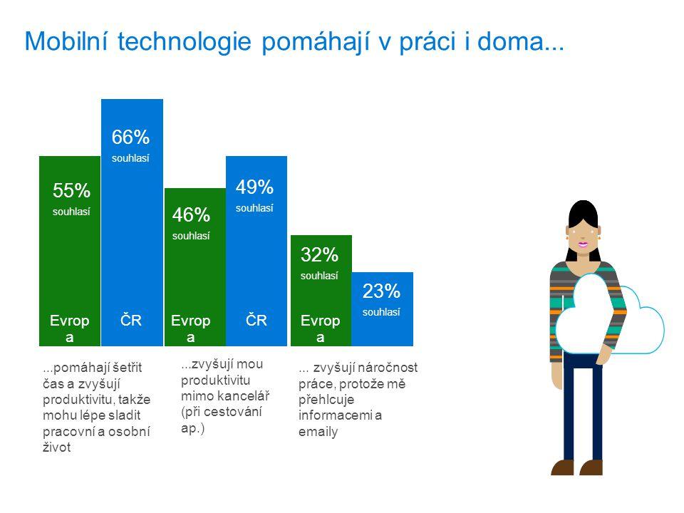 Mobilní technologie pomáhají v práci i doma......pomáhají šetřit čas a zvyšují produktivitu, takže mohu lépe sladit pracovní a osobní život...zvyšují mou produktivitu mimo kancelář (při cestování ap.)...