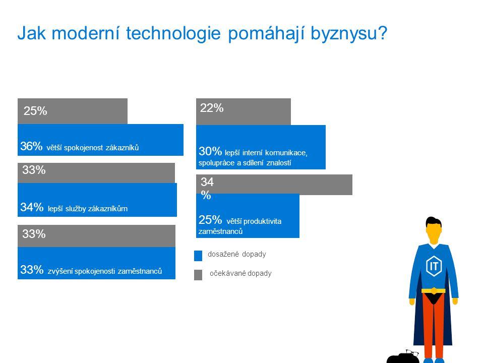 Jak moderní technologie pomáhají byznysu.