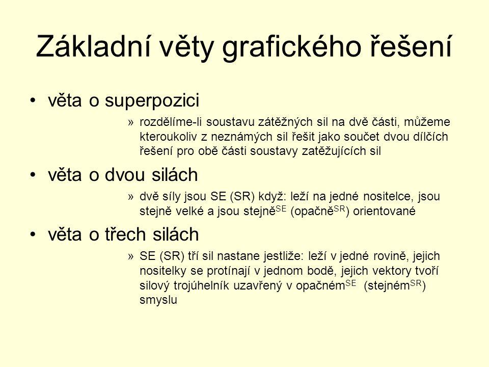 Základní věty grafického řešení věta o superpozici »rozdělíme-li soustavu zátěžných sil na dvě části, můžeme kteroukoliv z neznámých sil řešit jako so