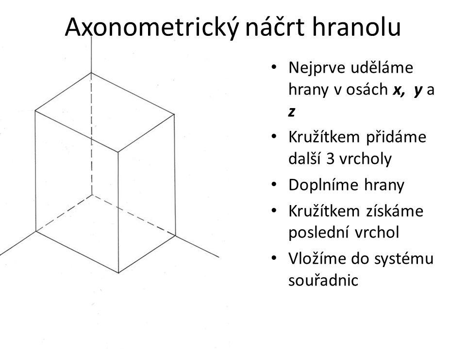 Axonometrický náčrt hranolu Nejprve uděláme hrany v osách x, y a z Kružítkem přidáme další 3 vrcholy Doplníme hrany Kružítkem získáme poslední vrchol Vložíme do systému souřadnic