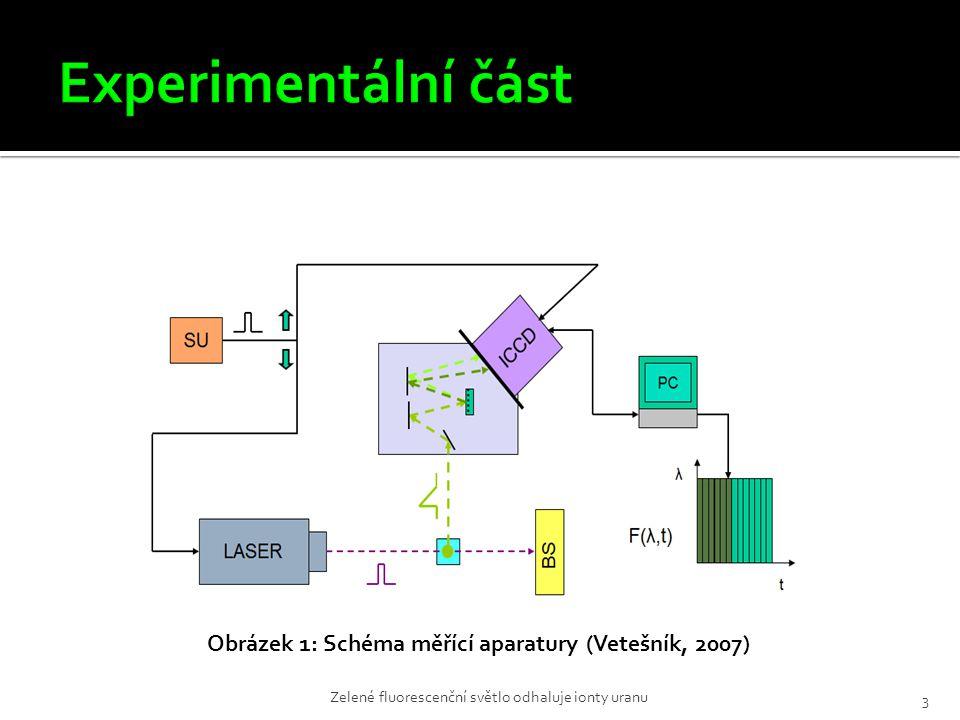 3 Obrázek 1: Schéma měřící aparatury (Vetešník, 2007)