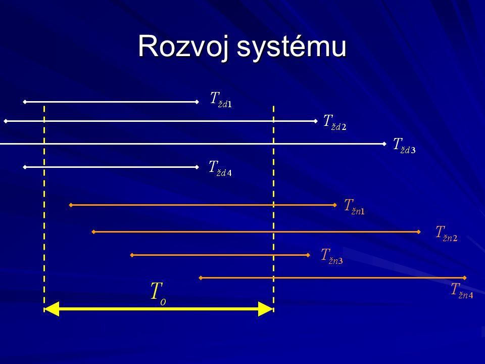 Rozvoj systému