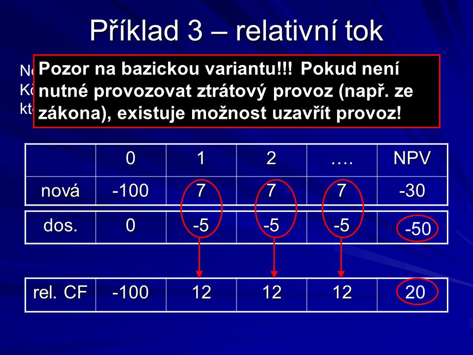 Příklad 3 – relativní tok 012….NPV nová-100777-30 Nová investice velikosti 100 tis. Kč přináší perpetuitu 7 tis. Kč,diskont je 10%. Tato investice nah