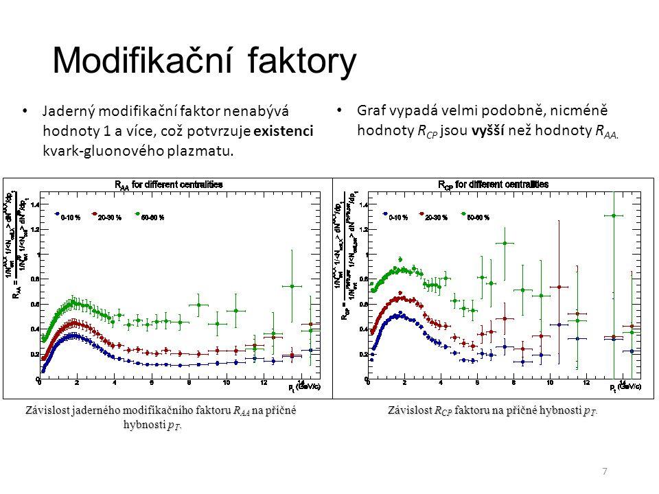 Modifikační faktory Závislost jaderného modifikačního faktoru R AA na příčné hybnosti p T. Závislost R CP faktoru na příčné hybnosti p T Závislost R C