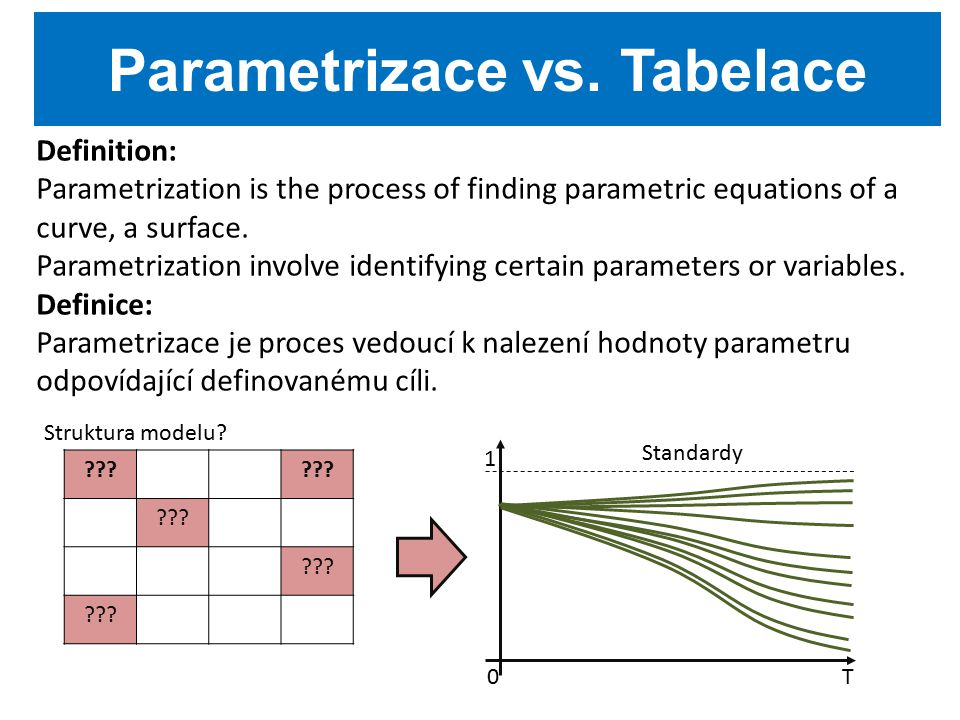 Definition: Parametrization is the process of finding parametric equations of a curve, a surface.