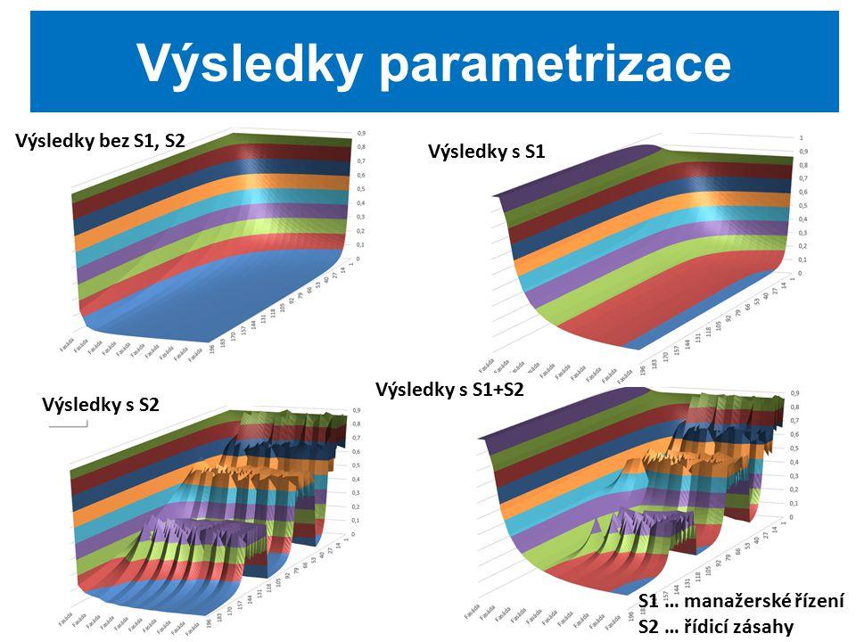 Výsledky parametrizace Výsledky bez S1, S2 Výsledky s S1 Výsledky s S2 S1 … manažerské řízení S2 … řídicí zásahy Výsledky s S1+S2