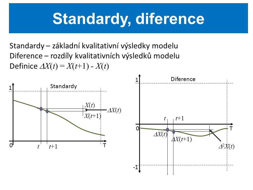 Standardy – základní kvalitativní výsledky modelu Diference – rozdíly kvalitativních výsledků modelu Definice  X(t) = X(t+1) - X(t) Standardy, diference T0 1 Standardy t t+1 X(t+1) X(t)X(t) X(t)X(t) T0 1 Diference tt+1  X(t+1) X(t)X(t) 2X(t)2X(t)
