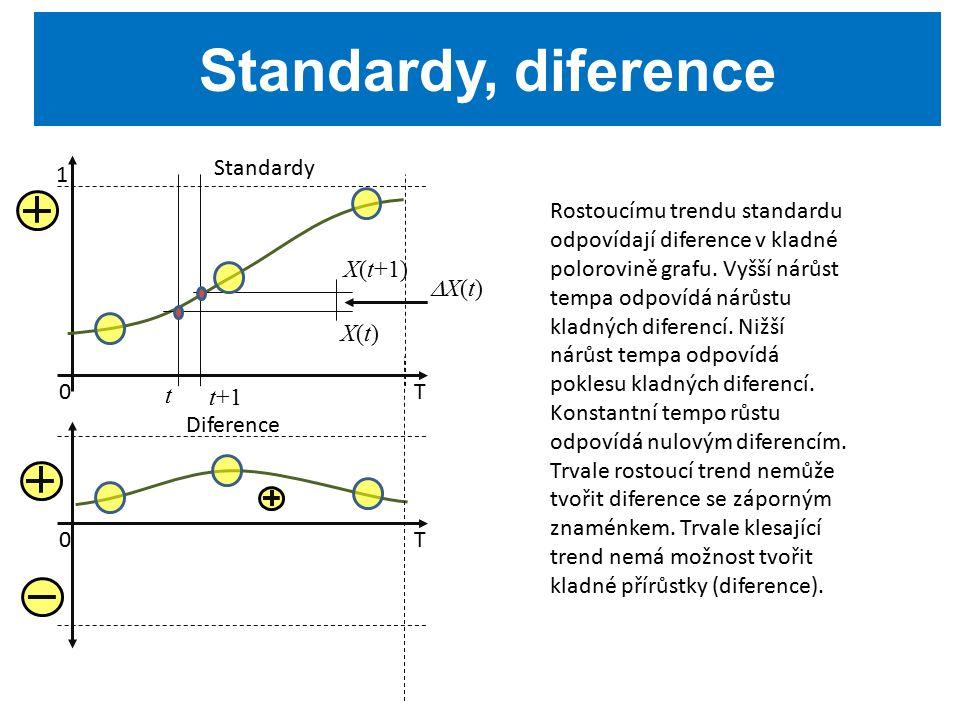 Standardy, diference T0 1 Standardy t t+1 X(t+1) X(t)X(t) X(t)X(t) T0 Diference Rostoucímu trendu standardu odpovídají diference v kladné polorovině grafu.