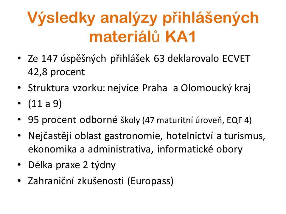 Výsledky analýzy p ř ihlášených materiál ů KA1 Ze 147 úspěšných přihlášek 63 deklarovalo ECVET 42,8 procent Struktura vzorku: nejvíce Praha a Olomoucký kraj (11 a 9) 95 procent odborné školy (47 maturitní úroveň, EQF 4) Nejčastěji oblast gastronomie, hotelnictví a turismus, ekonomika a administrativa, informatické obory Délka praxe 2 týdny Zahraniční zkušenosti (Europass)