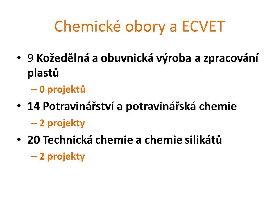 Chemické obory a ECVET 9 Kožedělná a obuvnická výroba a zpracování plastů – 0 projektů 14 Potravinářství a potravinářská chemie – 2 projekty 20 Technická chemie a chemie silikátů – 2 projekty