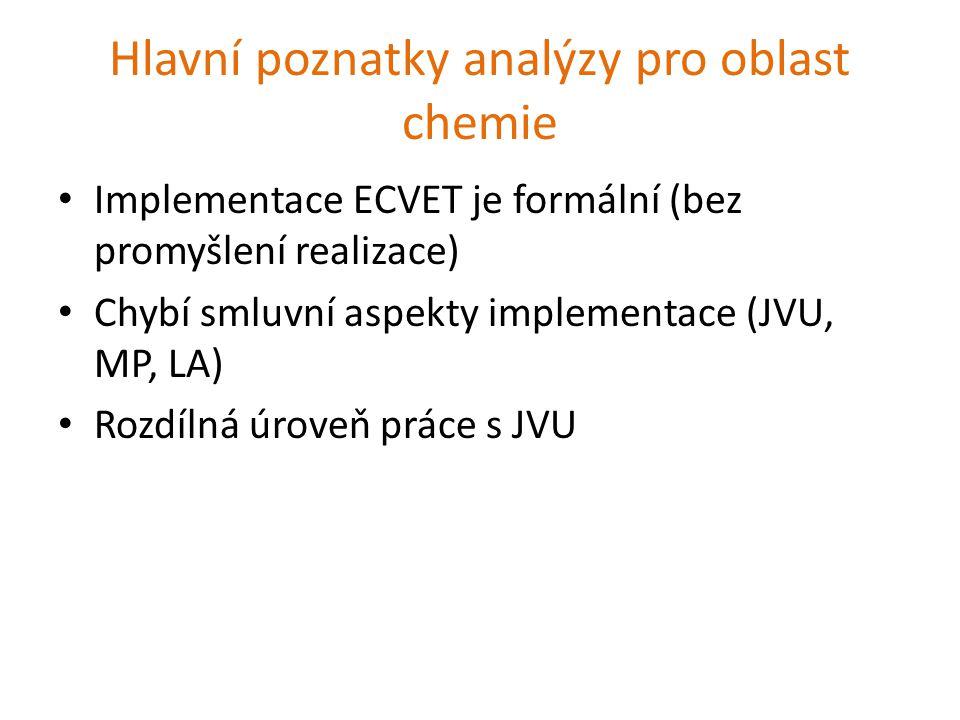 Hlavní poznatky analýzy pro oblast chemie Implementace ECVET je formální (bez promyšlení realizace) Chybí smluvní aspekty implementace (JVU, MP, LA) Rozdílná úroveň práce s JVU