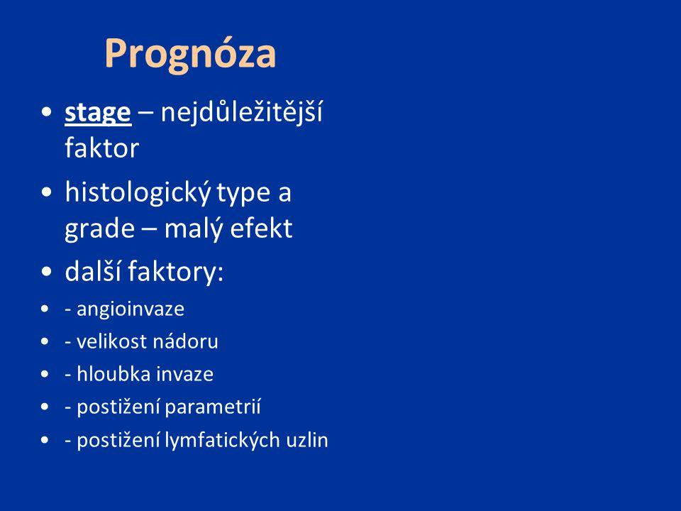 Prognóza stage – nejdůležitější faktor histologický type a grade – malý efekt další faktory: - angioinvaze - velikost nádoru - hloubka invaze - postiž